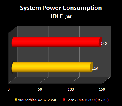 AMD Athlon X2 BE -2350 ; power consumption idle state