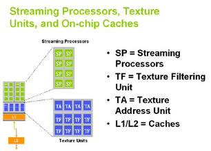 NVIDIA GeForce 8800: Outline D a streaming processor
