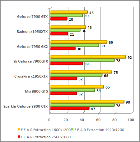 NVIDIA GeForce 8800 - G80 - FEAR