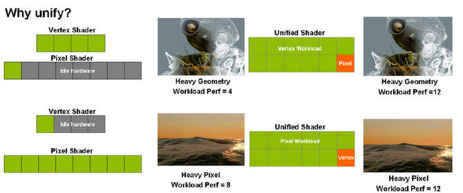 NVIDIA GeForce 8800: Why unify?
