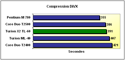 Compression DiVX and Xvid benchmark
