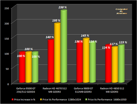 xtreview -  Radeon HD 4670 VS Geforce 9500 GT VS Geforce 9800 GT VS HD 4850 overclock benchmark and review